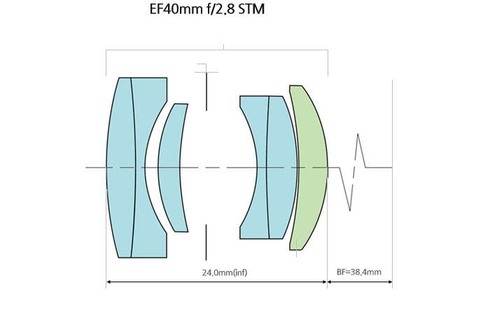 costruzione dell'obiettivo EF40
