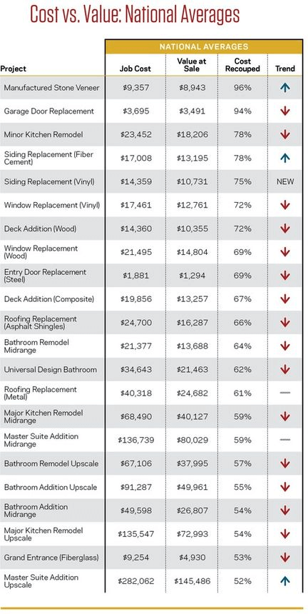 A breakdown of the ROI for top home remodeling projects