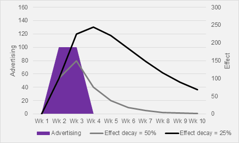 Fig 2. Sales impact after marketing has stopped