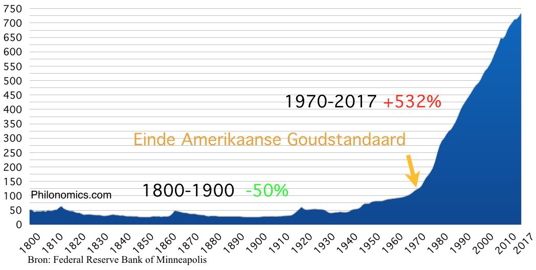 Consumentenprijsindex Verenigde Staten CPI