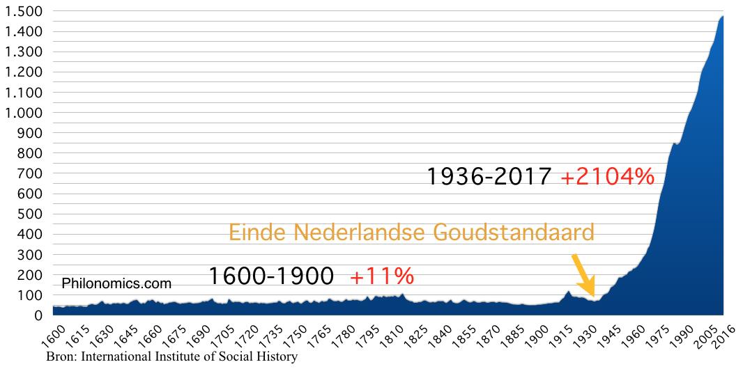 CPI Consumentenprijsindex Nederland (1900=50)
