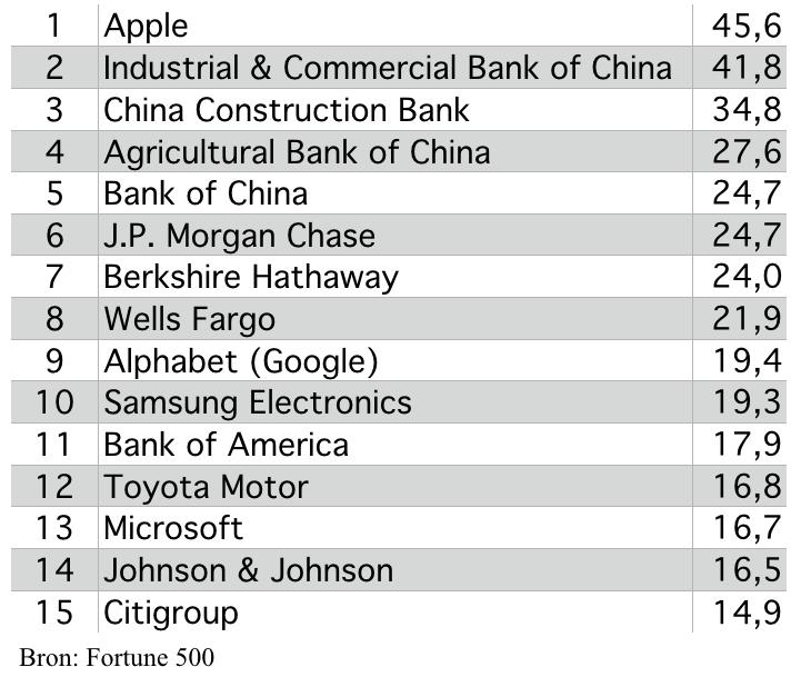 Meest winstgevende bedrijven 2017