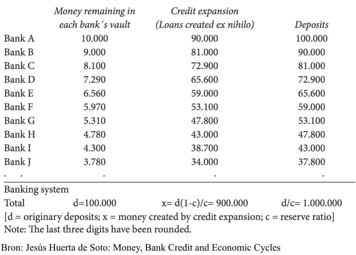 fractioneel bankieren proces