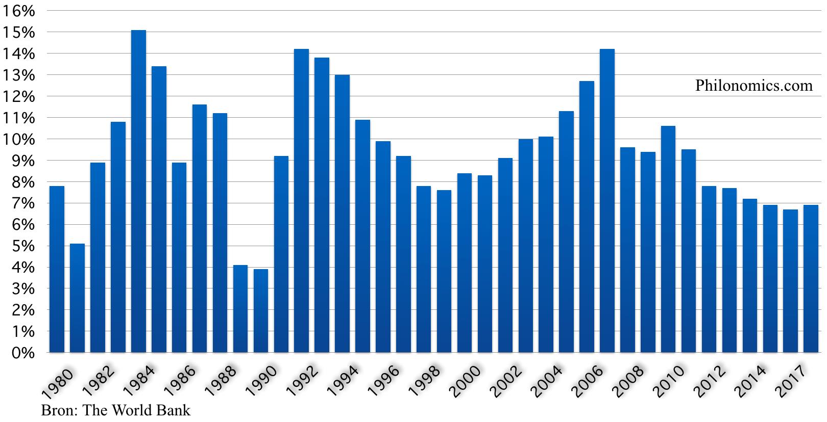 Chinese economische groei in % 1980 2018