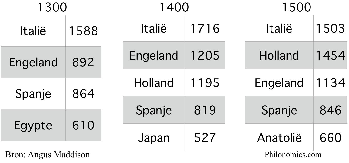 Landen naar BBP per hoofd ($) 1300 1400 1500