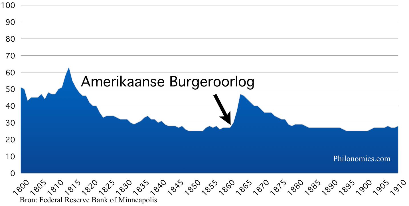 ConsumentenprijsIndex, Verenigde Staten 1800 - 1910