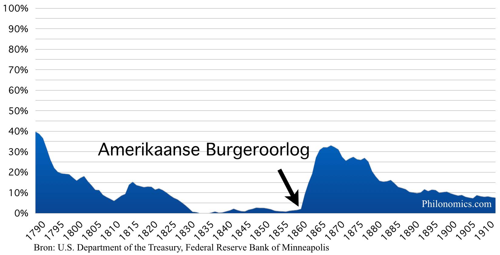 Staatsschuld Verenigde Staten, in % BBP 1790 - 1910