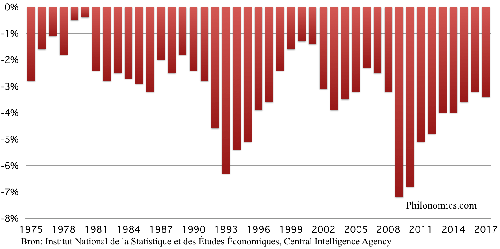 Franse overheidsbudget, in % BBP