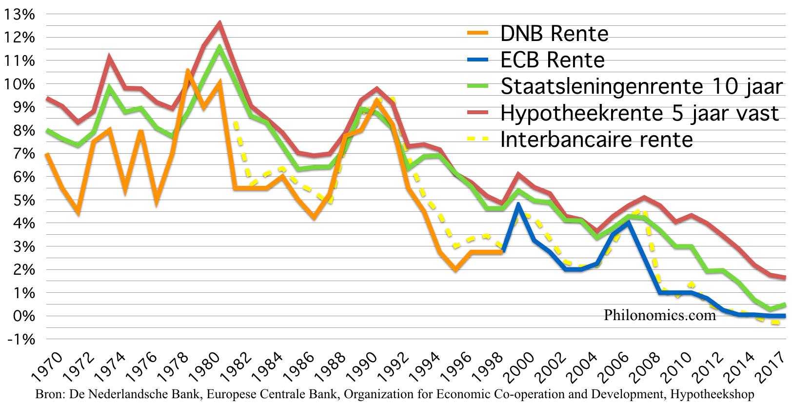 [6] Renteoverzicht Nederland 1970 - 2017