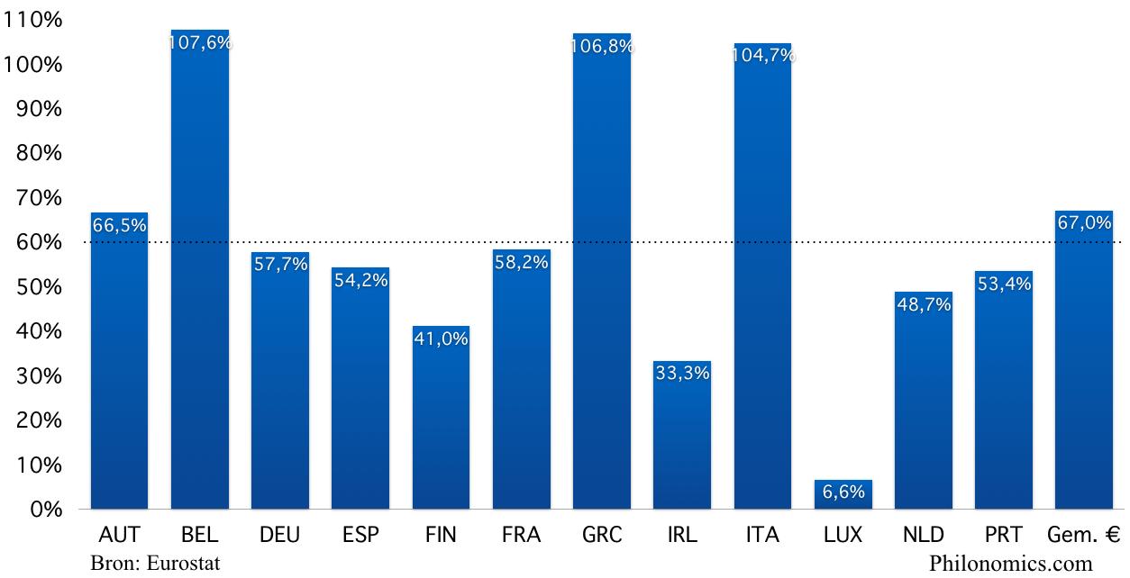 Staatsschuld Eurozone landen in % van het BBP (2002)