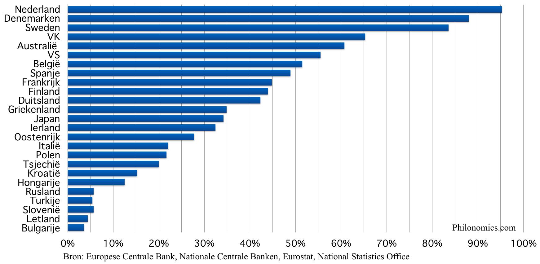 Hypotheekschuld in het % van BBP 2017
