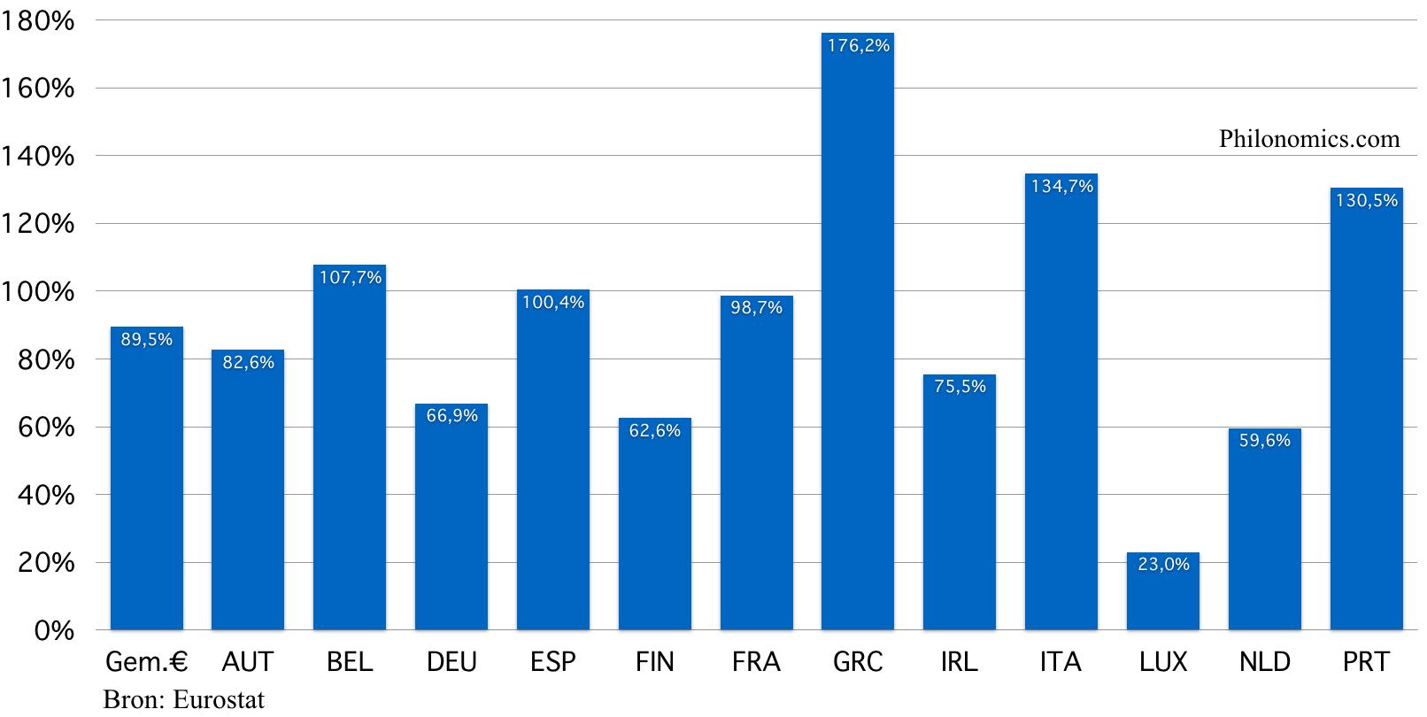 Staatsschuld originele Eurozone landen 2017 (in % van het bbp)