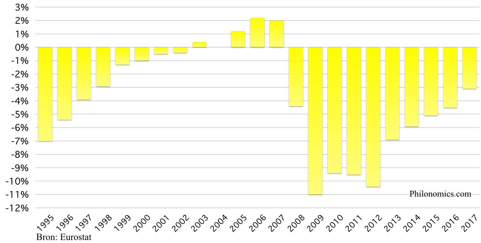 Overheidsbudget Spanje