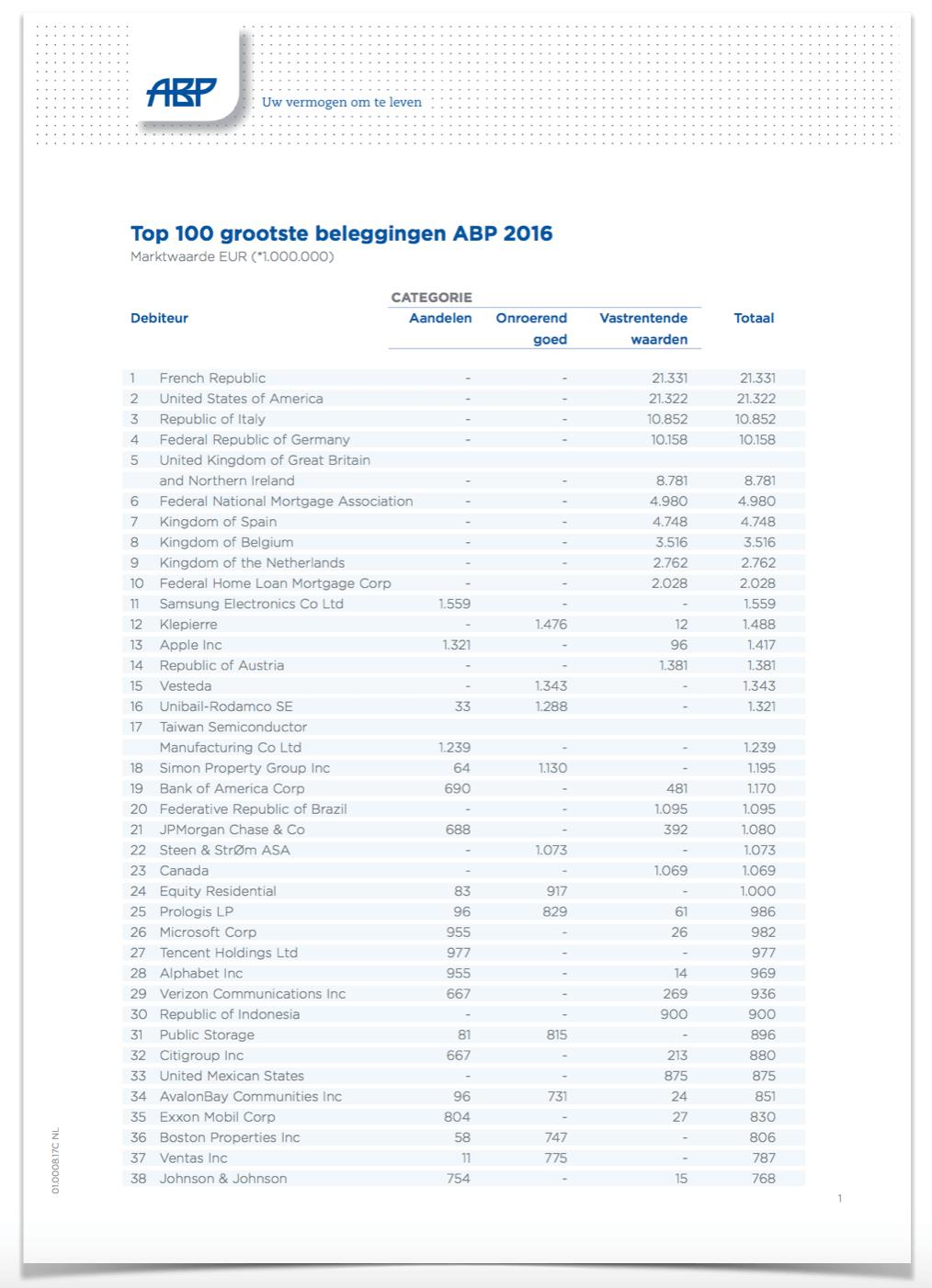 Top 100 Grootste Beleggingen ABP