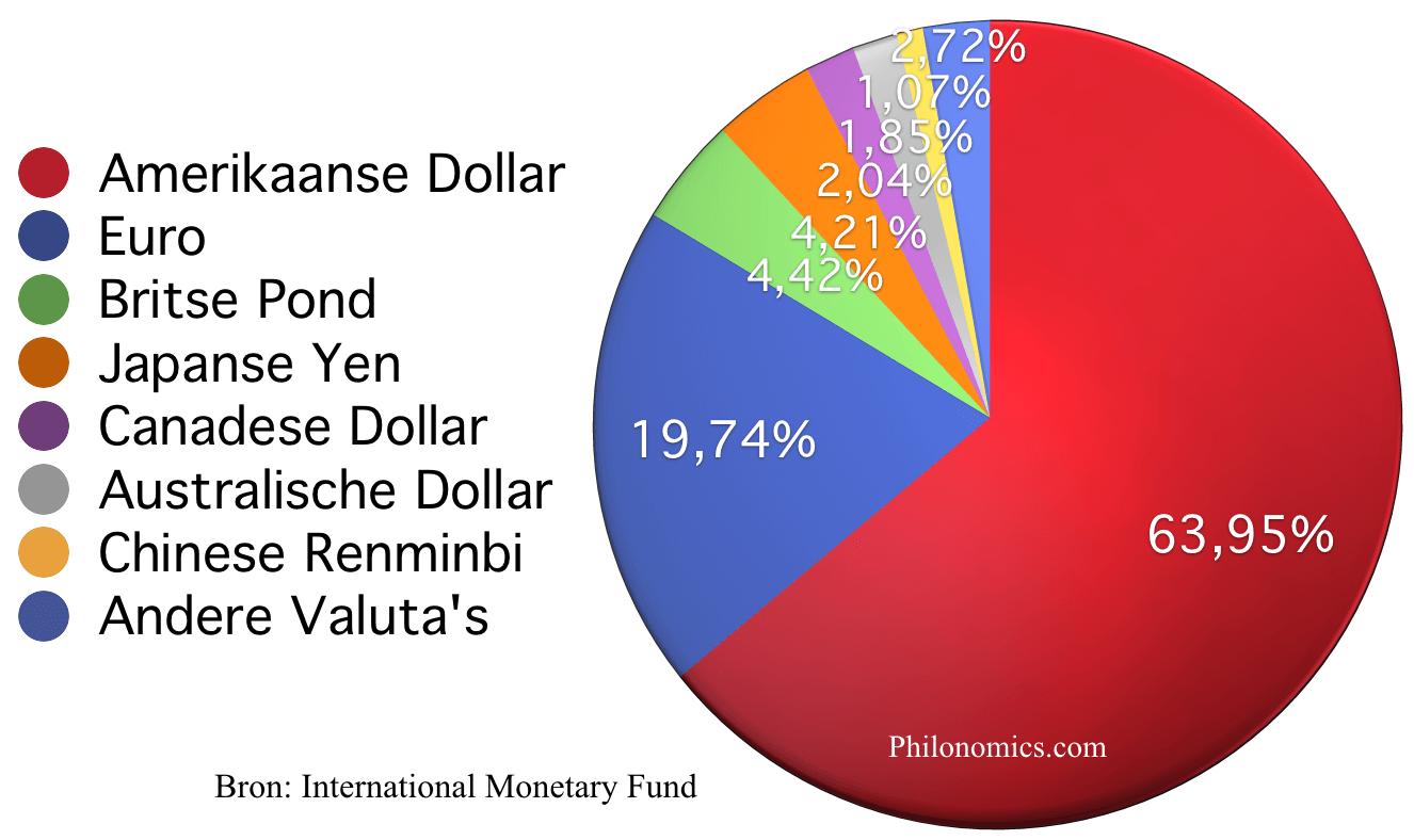 Valuta samenstelling Internationale Reserves in 2016