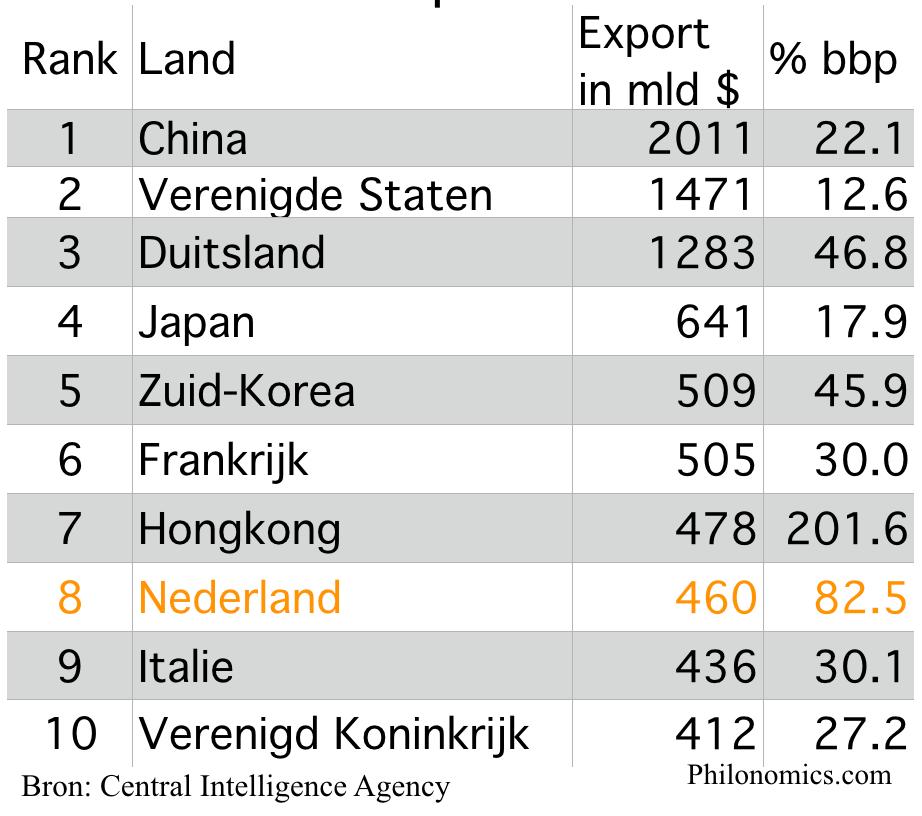 Grootste export landen ter wereld 2017