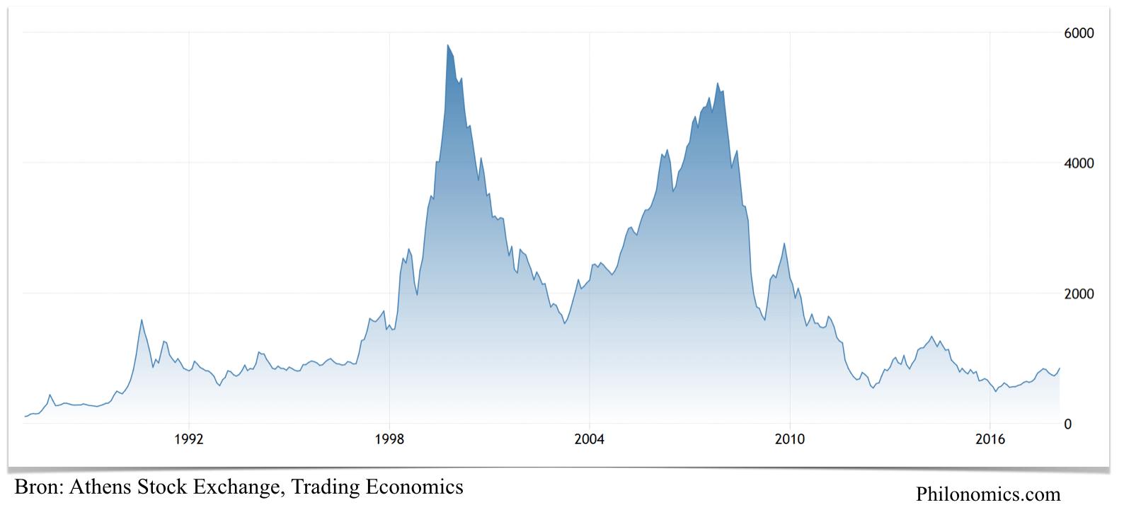 Athens Stock Exchange 1987-2017