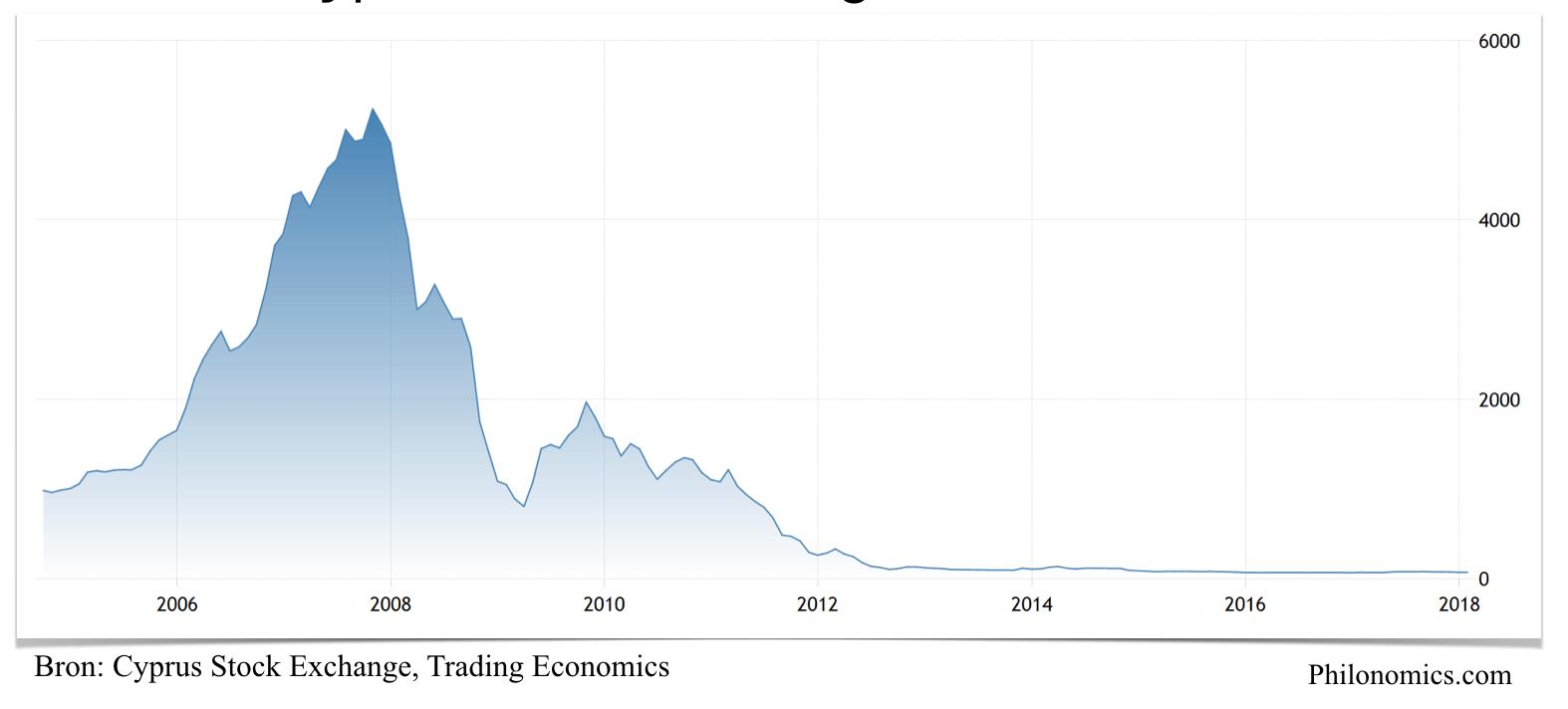 Cyprus Stock Exchange 2004-2018