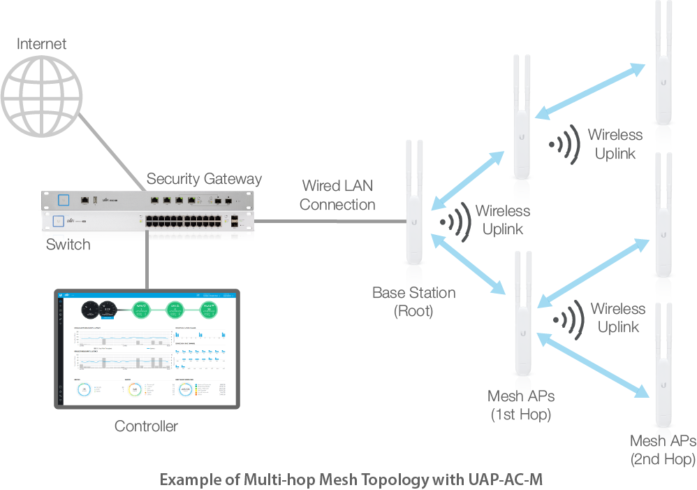 Unifi mesh network overview