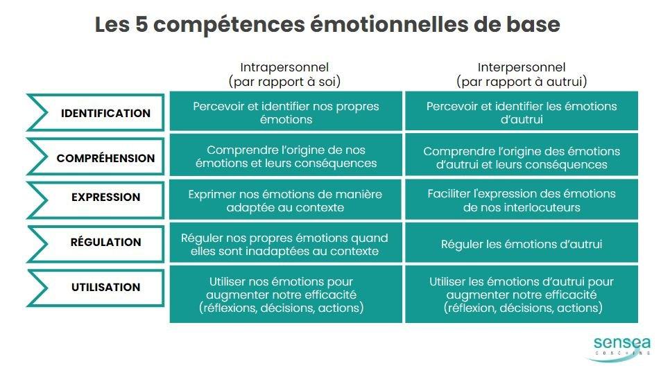 Les 5 compétences émotionnelles sensea coaching
