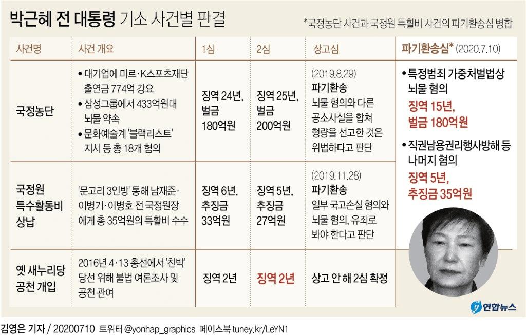 [그래픽] 박근혜 전 대통령 기소 사건별 판결
