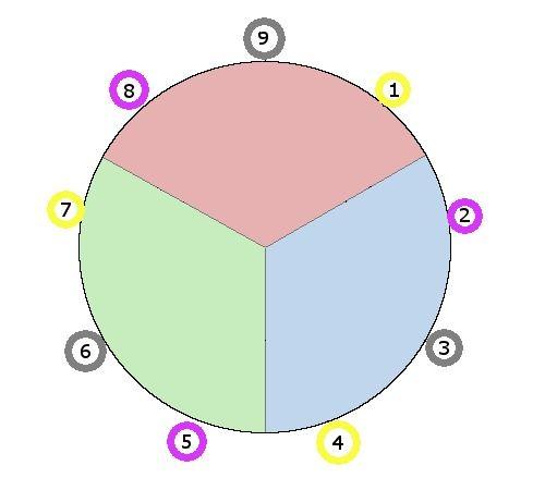 Chaque Centre peut être découpé en 3. Cela fait 9 points au total.