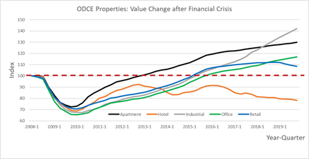 Value-after-financial-crisis