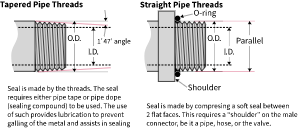 NPT Pipe to Valve Connection