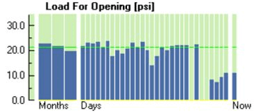 Figure 3. Valve opening load data