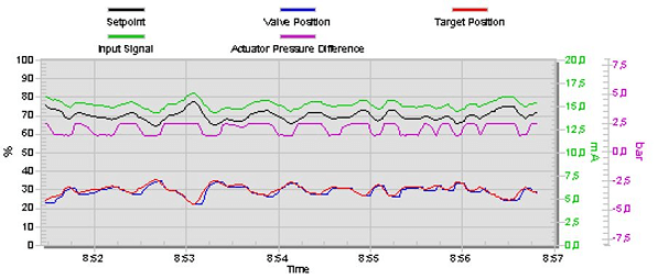 Figure 1. Valve and actuator data before