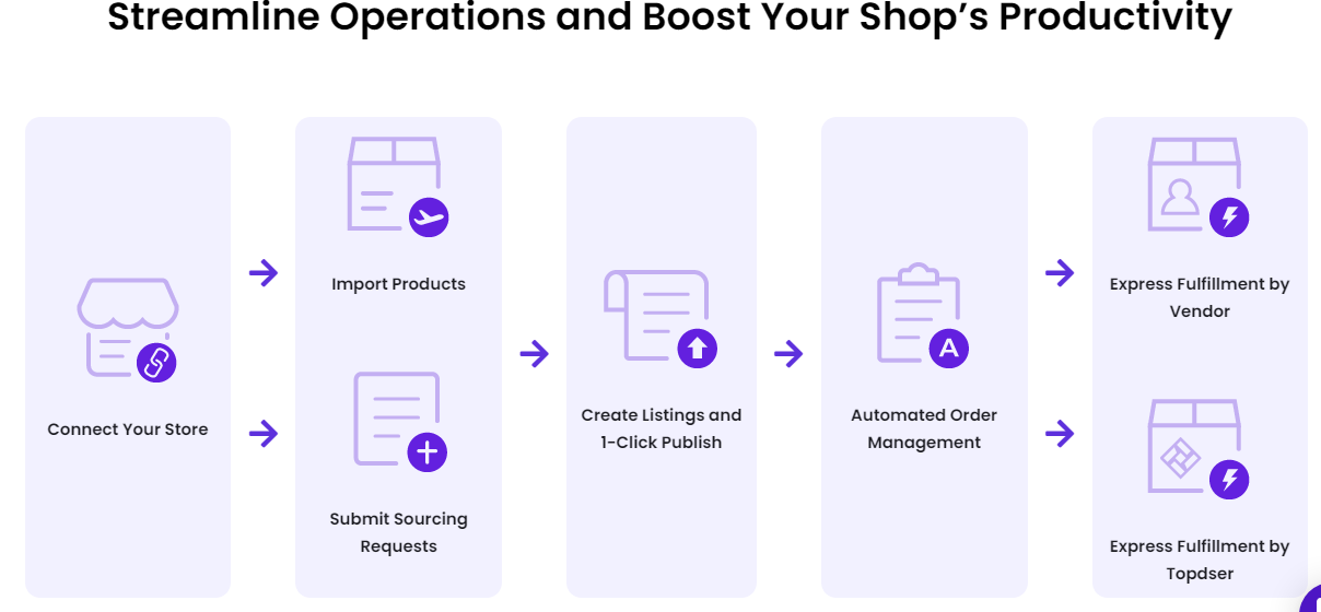 Topdser, an ultimate dropshipping company, is the bridge connecting wholesale warehouses and manufacturers to small retailers.