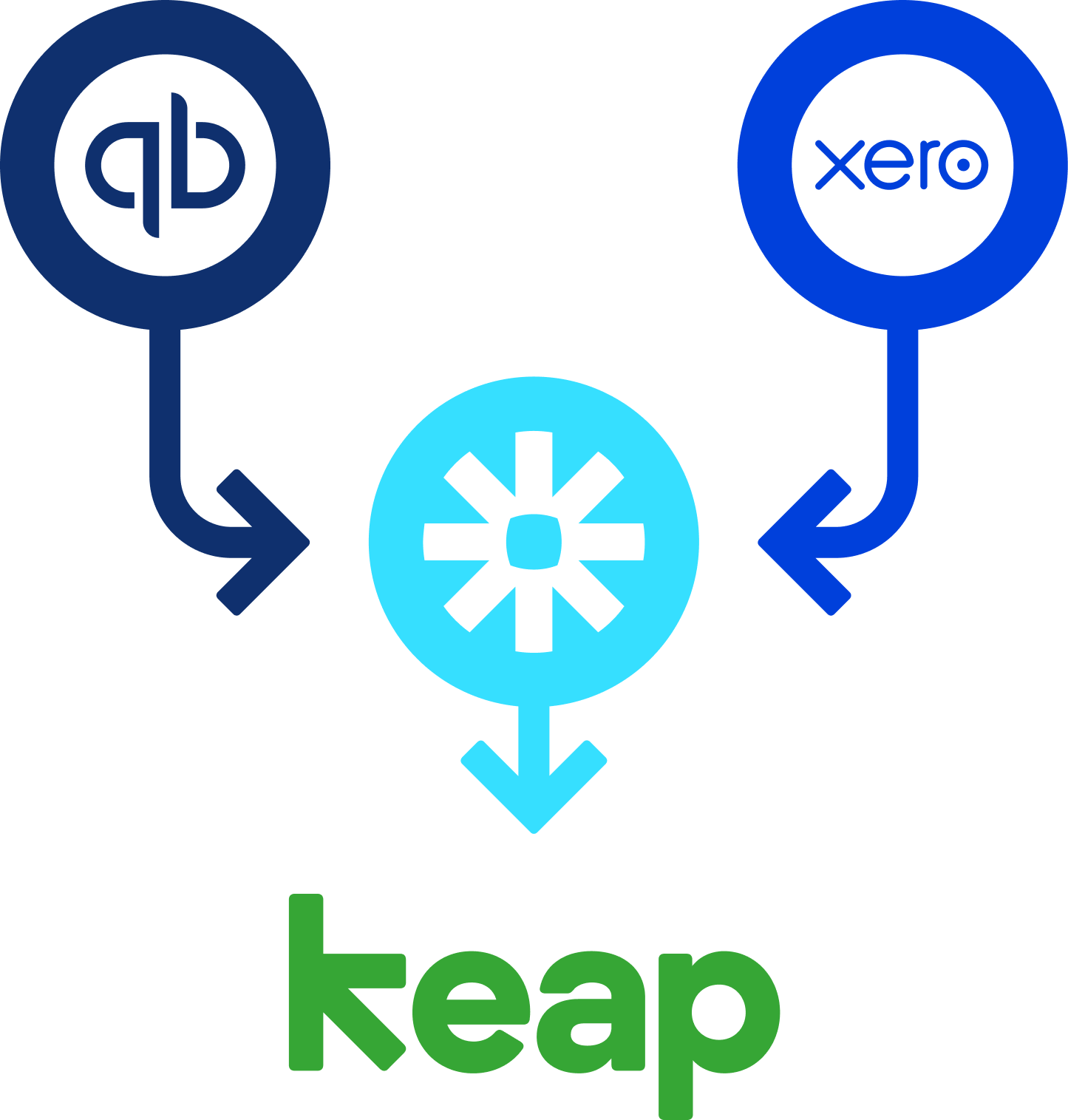 Keap (formerly Infusionsoft) offers an e-mail marketing and sales platform for small businesses, including products to manage customers, customer relationship management, marketing, and e-commerce.