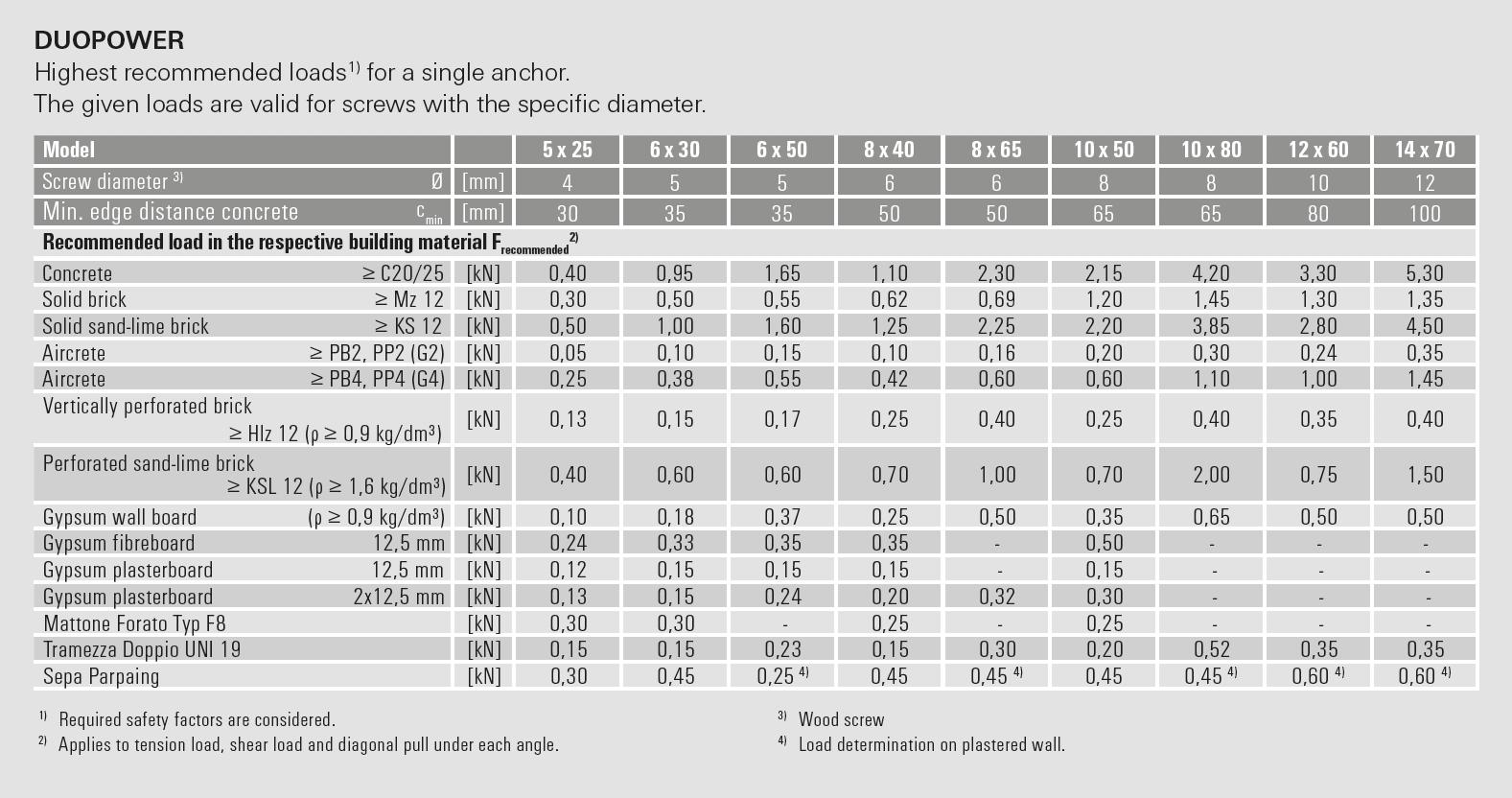 Fischer DuoPower usage - Blacks Fasteners