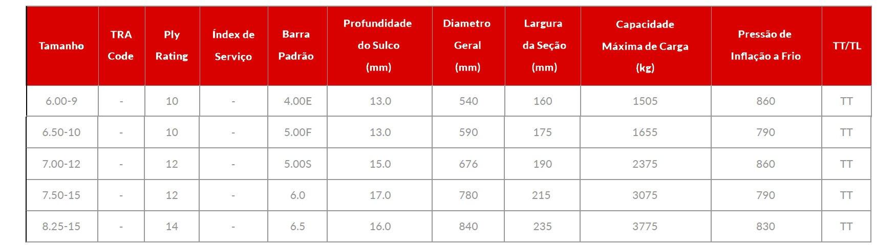 Tabela de medidas Pneu industrial CL619