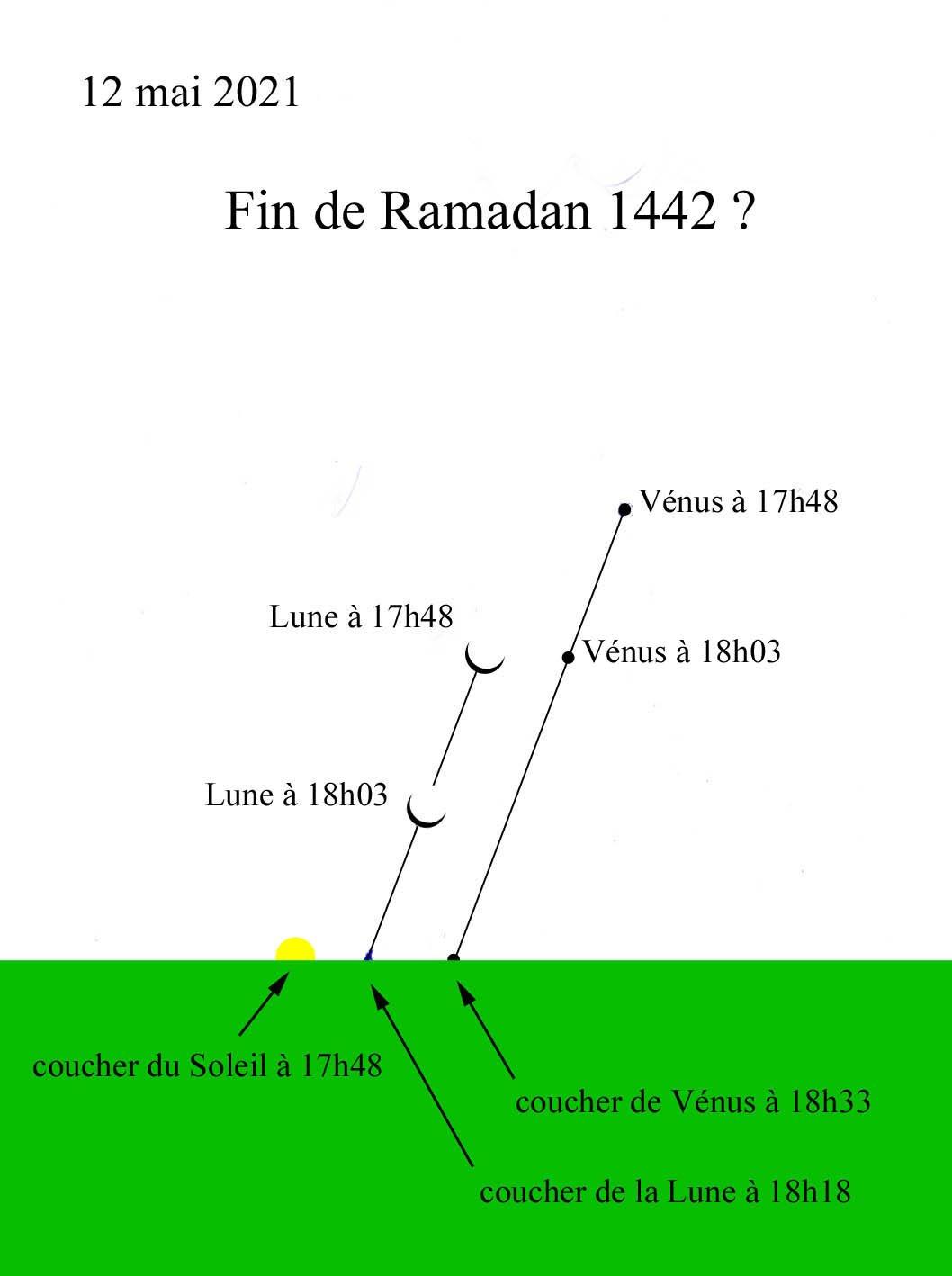 Fin Ramadan?