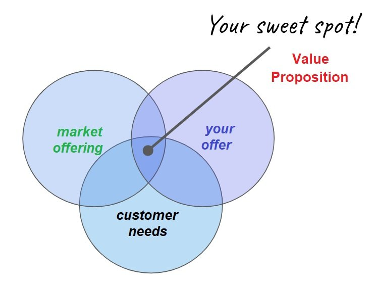 picture example of value proposition