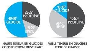Combien de glucides consommer pour une prise de masse ?