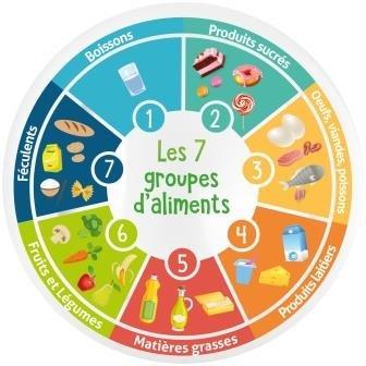 Les classes d'aliments pour faire son programme nutrition