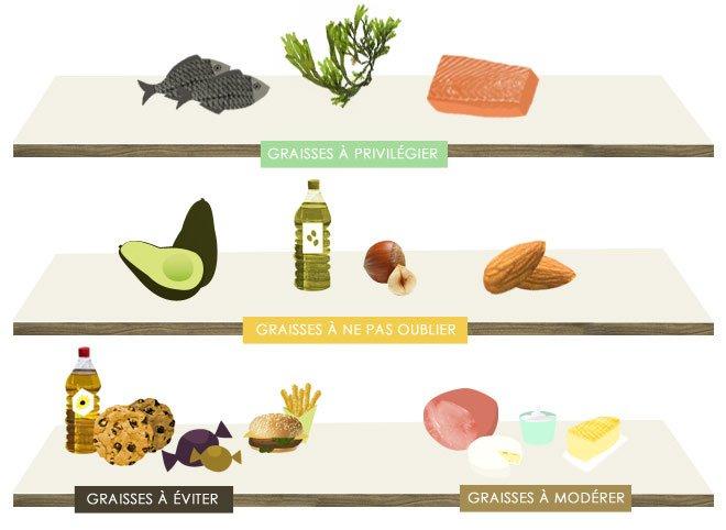 Quelles graisses faut-il manger pour être en bonne santé ?