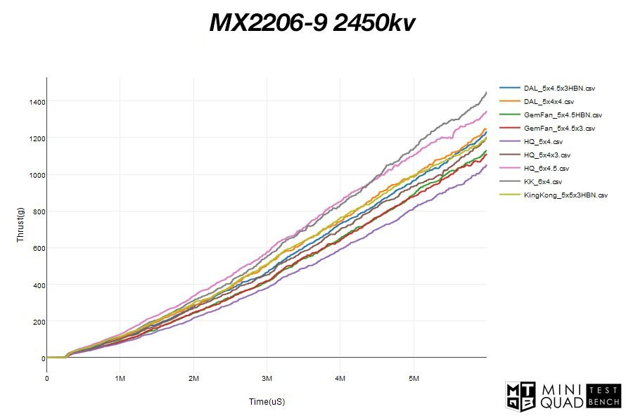 Lumenier MX2206-9 2450kv